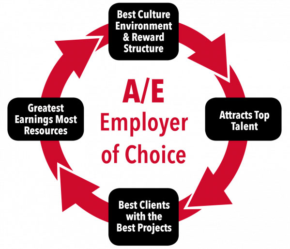 AE-Employer-of-Choice-Graphic.600x514