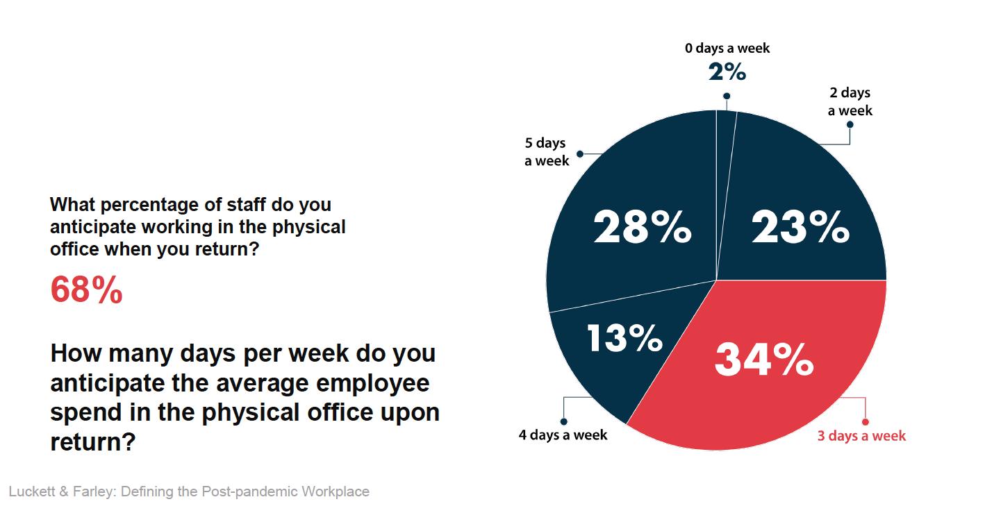 percentage staff returning
